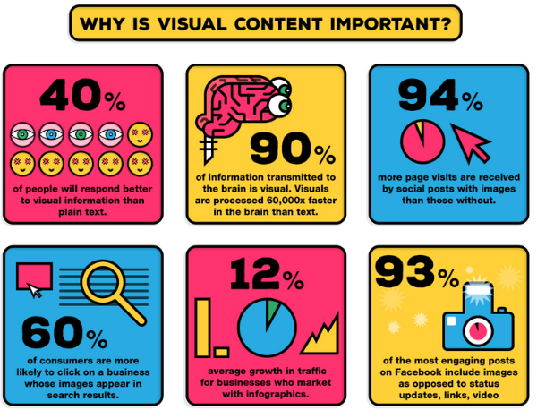 Branding Trends 2022: Importance of Visual Content